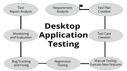 Desktop Application Testing